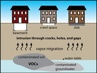 Vapor Intrusion And Sub Slab Depressurization Systems